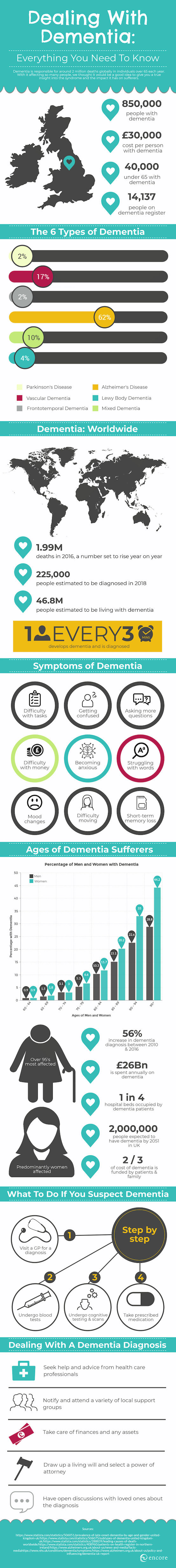 https://encorecarehomes.co.uk/dealing-with-dementia-infographic/